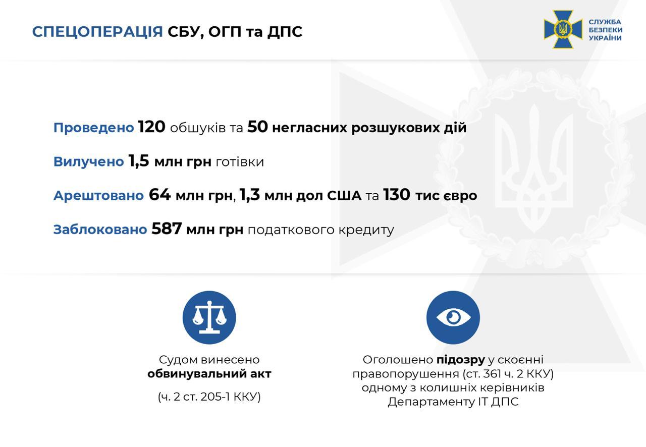 СБУ разоблачила миллиардную схему с налогами при участии ГНС