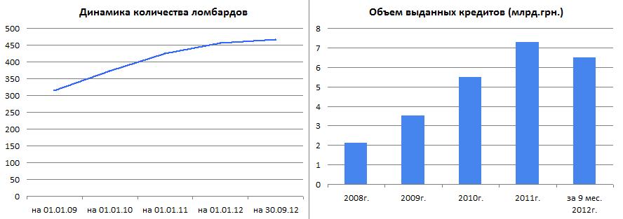 Ломбардов россии сколько в в иваново наручных часов скупка