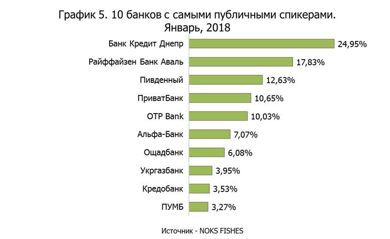 Банки с публичными спикерами