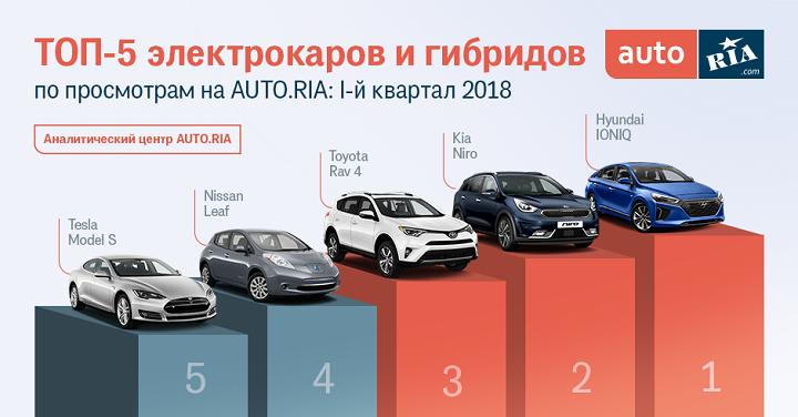 Электрокар-бестселлер. Что покупают украинцы