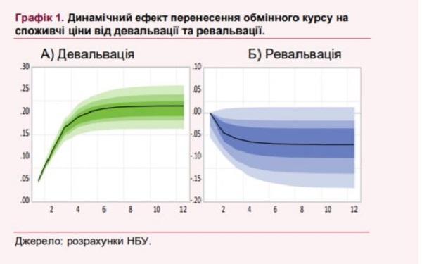 НБУ подсчитал, как курсовые колебания влияют на инфляцию в Украине