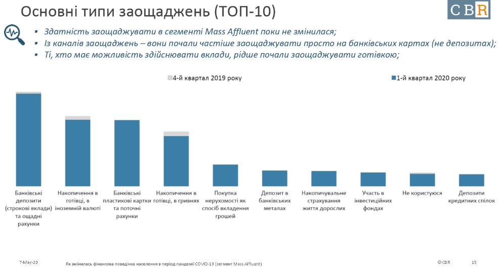 Депозиты и валютный кеш. Как хранят сбережения украинцы — опрос CBR