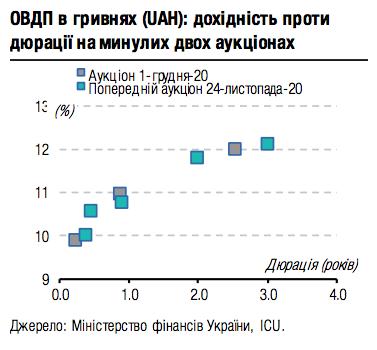 На последнем аукционе ОВГЗ предлагались меньшие объемы по более высоким ставкам