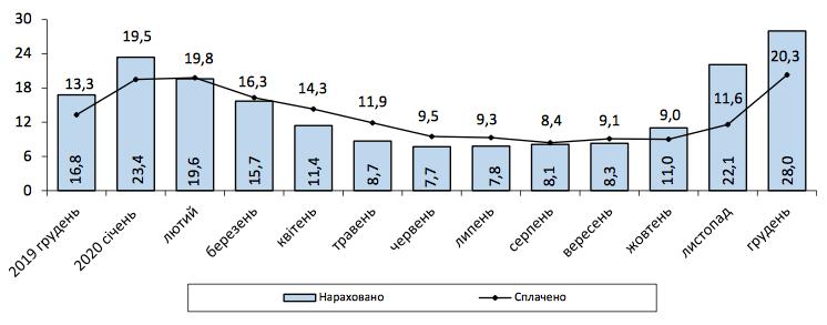 Уровень оплаты услуг ЖКХ в январе составил 77,7% суммы начислений — Госстат