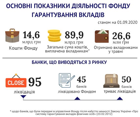 Фонд гарантирования выплатил вкладчикам банков-банкротов 26,6 миллиона