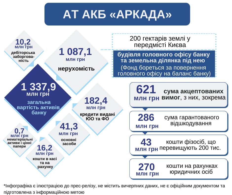 ФГВФЛ будет продавать в марте активы банка Аркада. Главные лоты — земельные участки