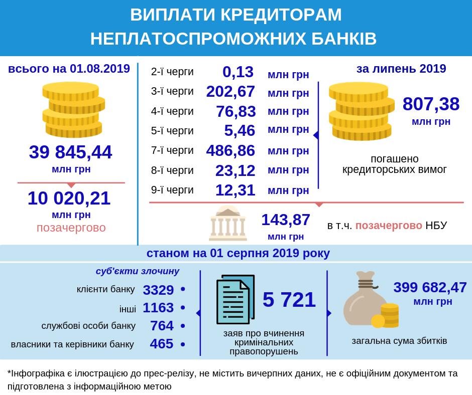 Кредиторы банков-банкротов получили 807 миллионов гривен