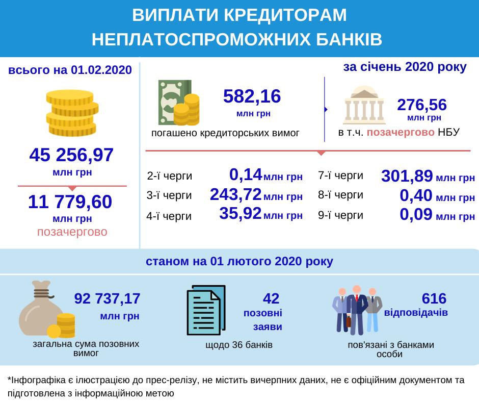 Фонд вернул кредиторам банков-банкротов еще 582 миллиона