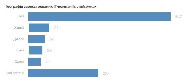 Паралельний світ  як живе ІТ-галузь в Україні — Мінфін a2a2002aba320