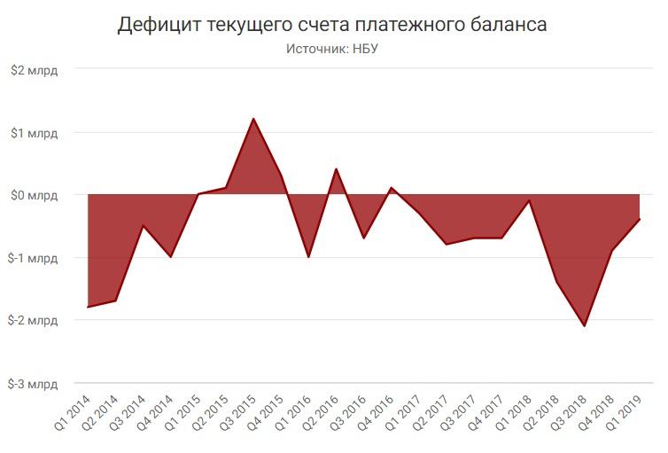 Дефицит текущего счета платежного баланса