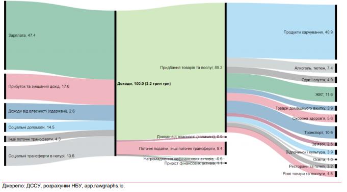 Структура доходов и расходов населения