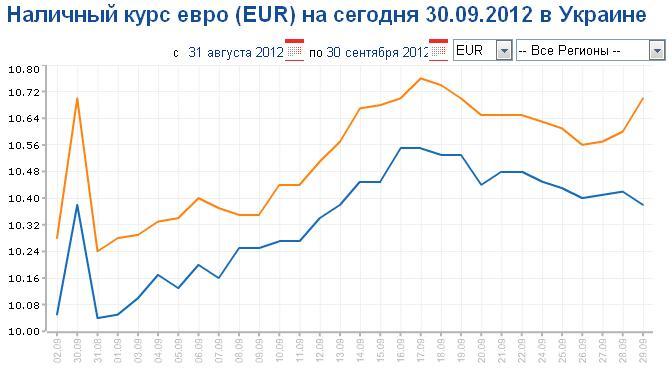 Повышение курса евро