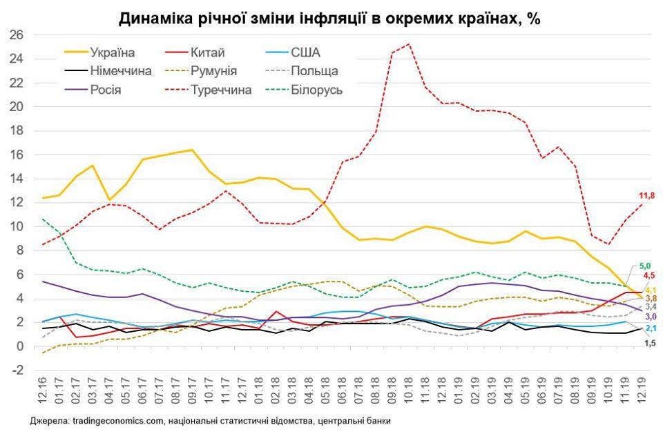 Динаміка інфляції в окремих країнах