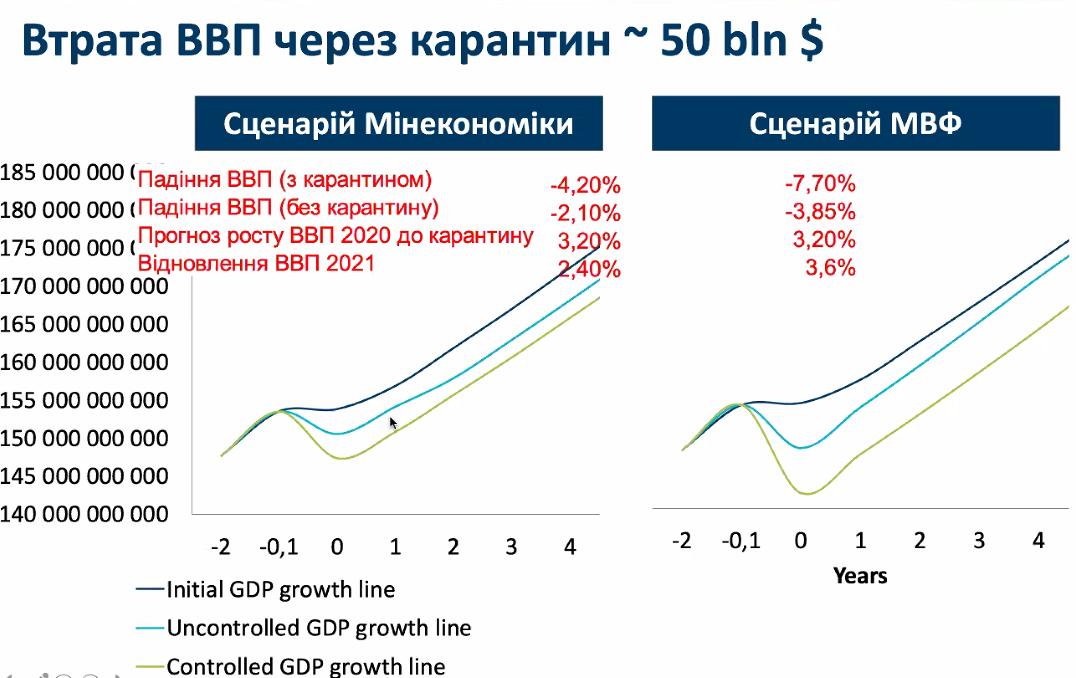 Украинская экономика потеряла из-за карантина более $50 миллиардов