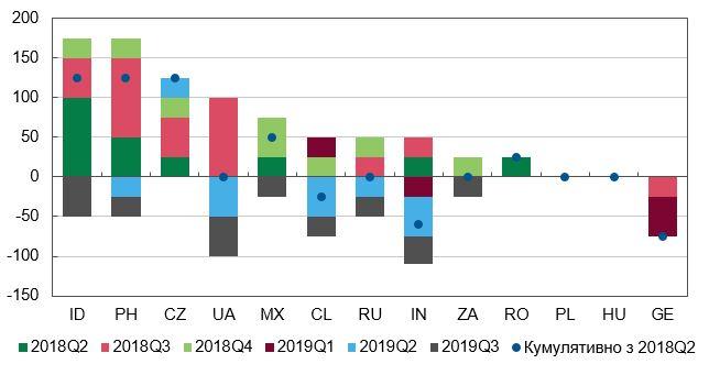 Изменения ключевых процентных ставок отдельных центральных банков