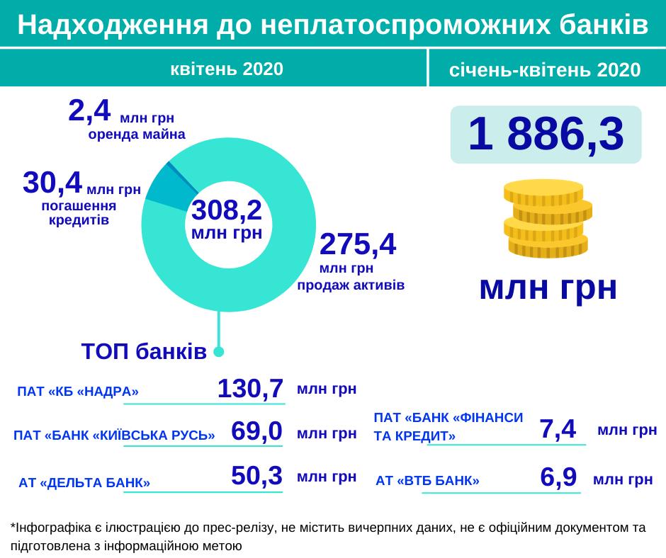 В апреле банки-банкроты получили более 300 миллионов