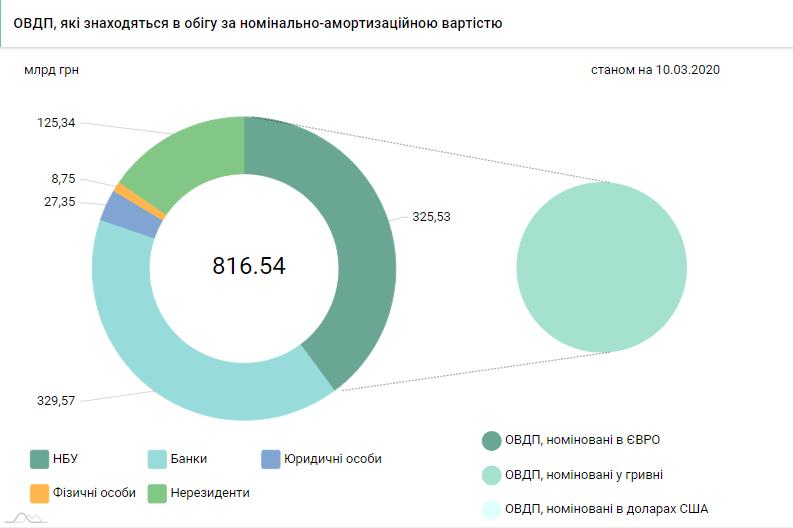 За неделю портфель ОВГЗ иностранцев уменьшился на 1,8 миллиарда
