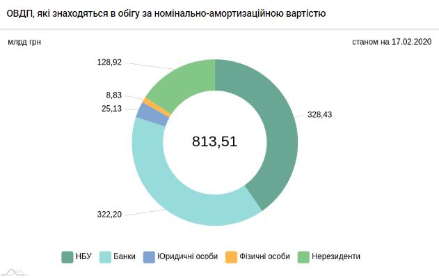 В январе Минфин привлек в госбюджет 18,6 миллиарда