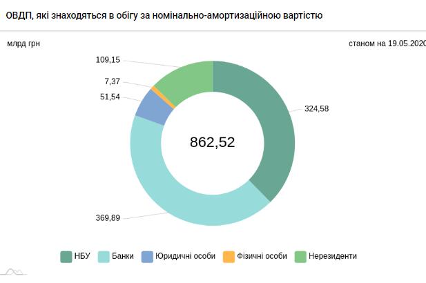 Аналитики рассказали, когда Аналитики рассказали, когда нерезиденты могут вернуться на рынок ОВГЗ Украинымогут вернуться на рынок ОВГЗ Украины