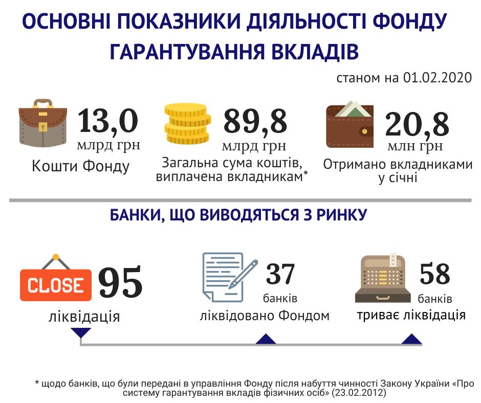 В январе вкладчики банков-банкротов получили 20,8 миллиона