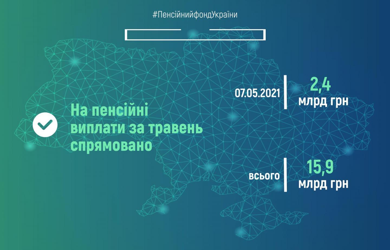 ПФУ выплатил первые 2,4 миллиарда пенсий за май