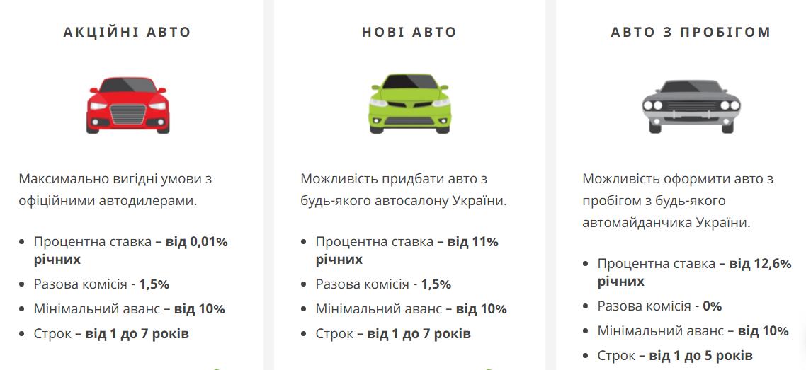 Заявка на кредит онлайн авто с пробегом взять 16000 рублей в кредит