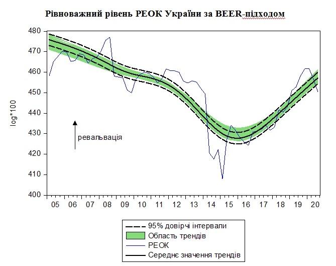 Равновесный уровень РЭОК Украины по BEER-подходом