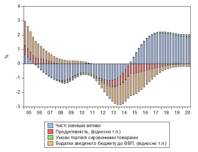 Роль отдельных фундаментальных факторов в изменении равновесного уровня РЭОК