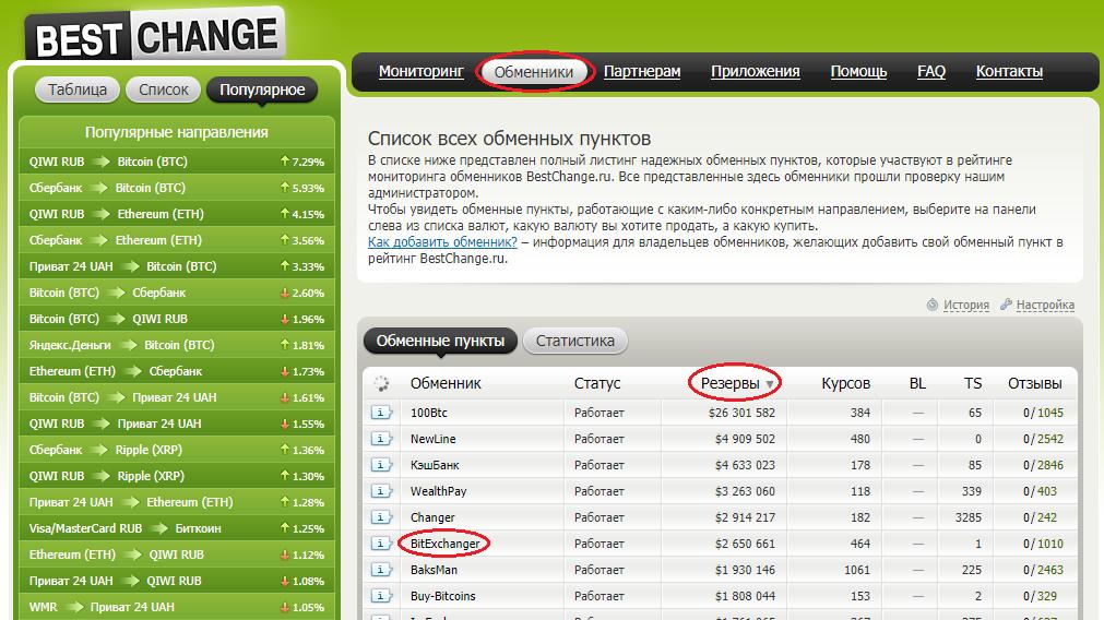 a8dfce49dc6b Самые крупные резервы среди украинских обменников у ресурса BitExchanger  (по состоянию на 6 февраля). Здесь можно купить множество криптовалют, ...