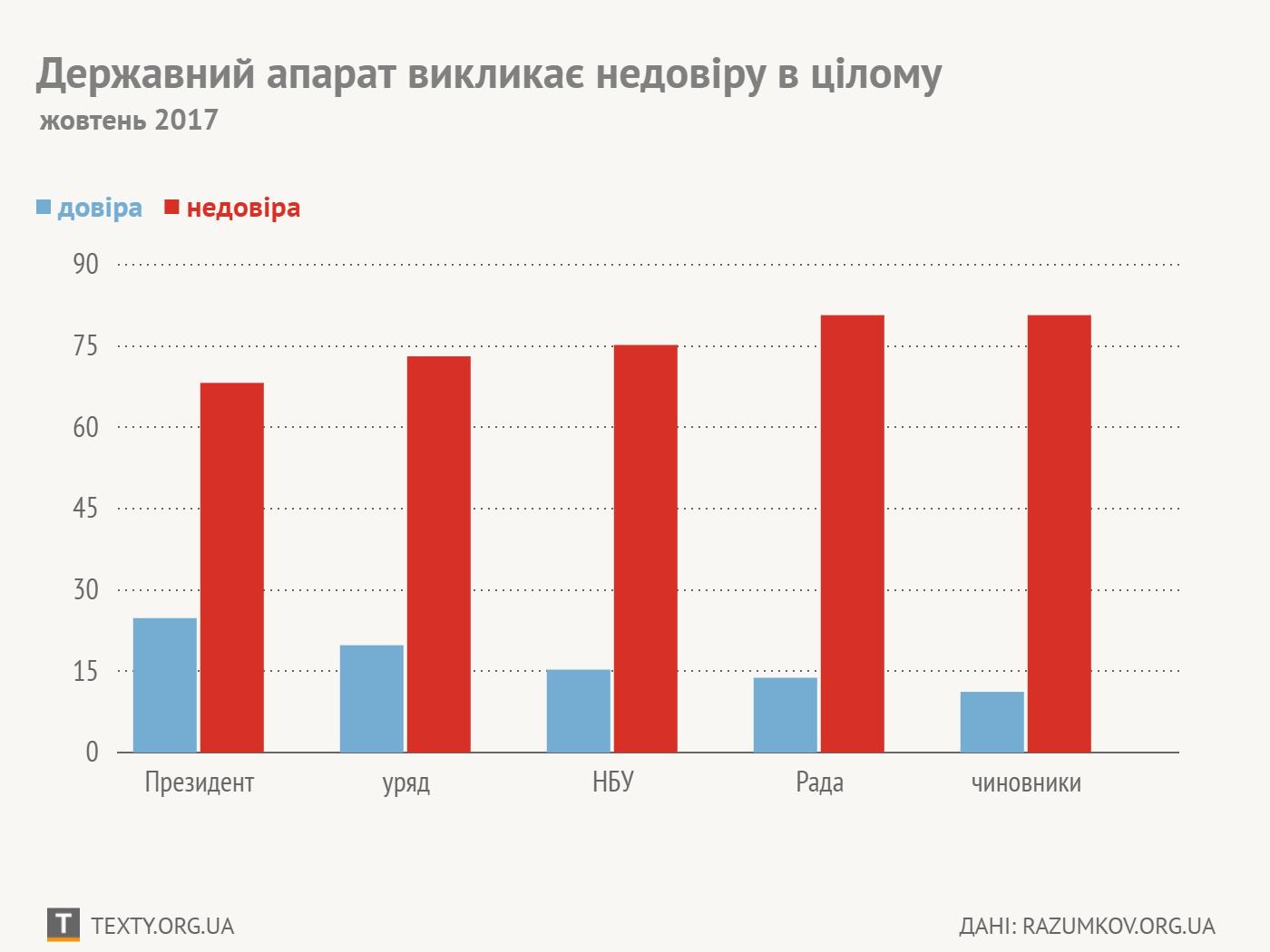 Опрос: Украинцы доверяют НБУ больше, чем парламенту