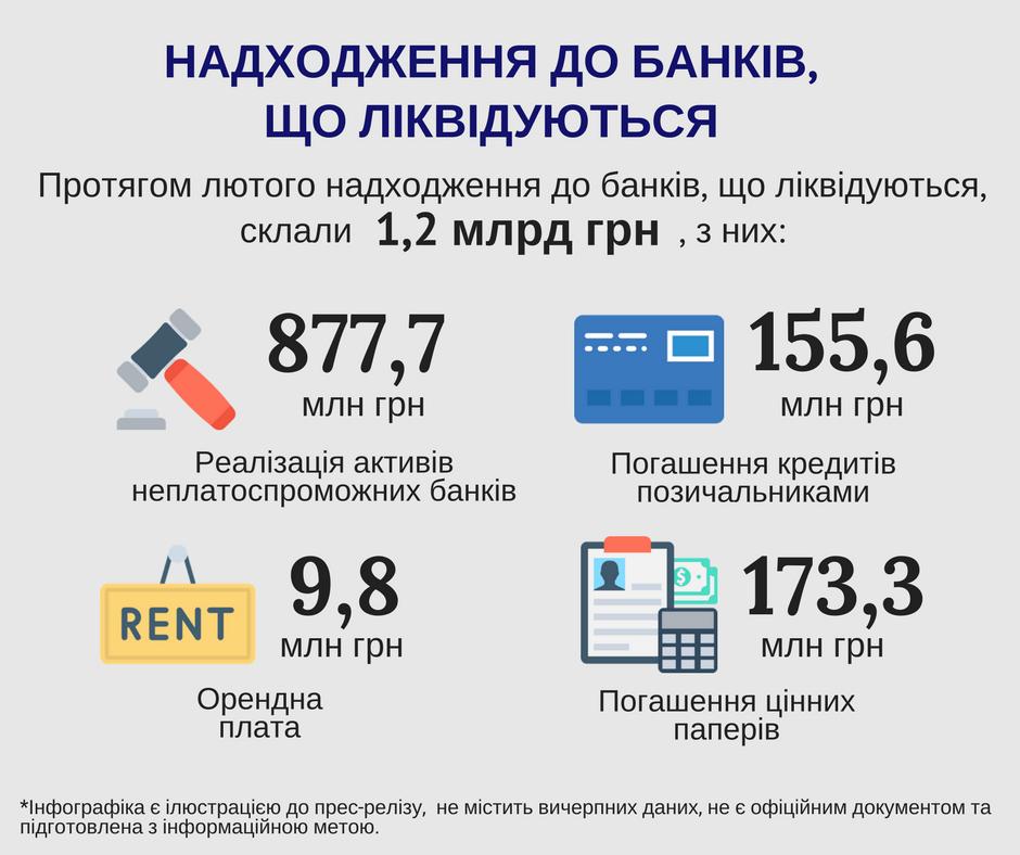 За февраль поступления в ликвидируемые банки составили 1,2 млрд грн