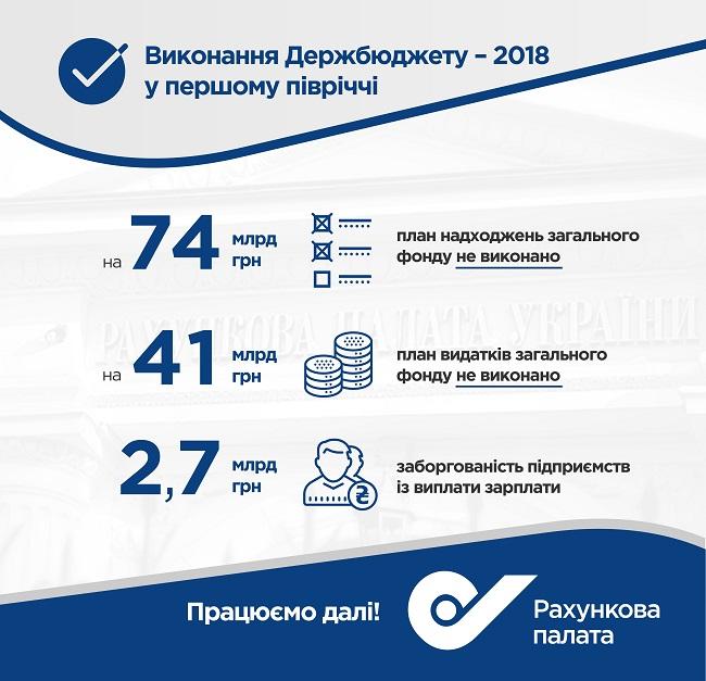 План доходов общего фонда госбюджета не выполнен на 15 миллиардов гривен