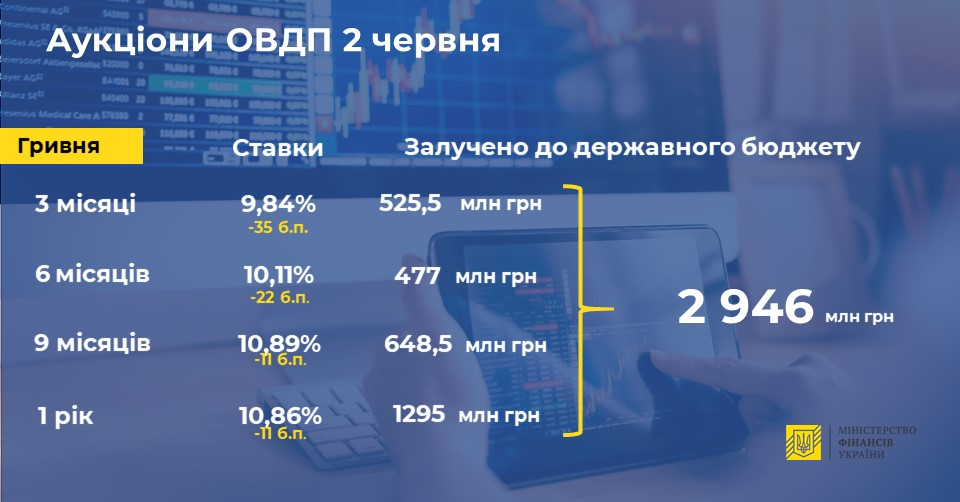 Ставки снижены. Минфин на аукционе привлек в бюджет 2,9 миллиарда гривен