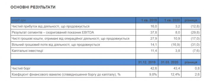 Чистая прибыль Нафтогаза сократилась в пять раз в 1 квартале