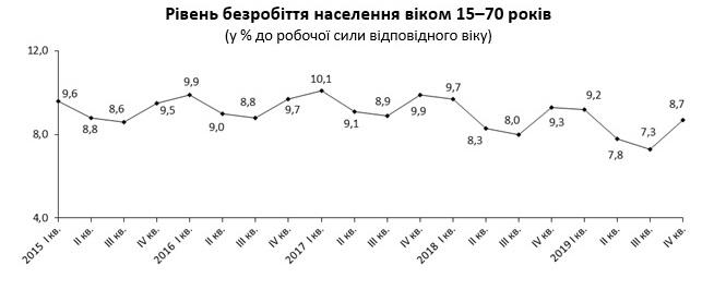 Количество безработных в Украине растет