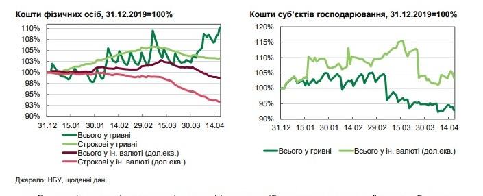 Срочные гривневые депозиты населения сократились на 0,1%. Валютные — на 0,5% (отчет)