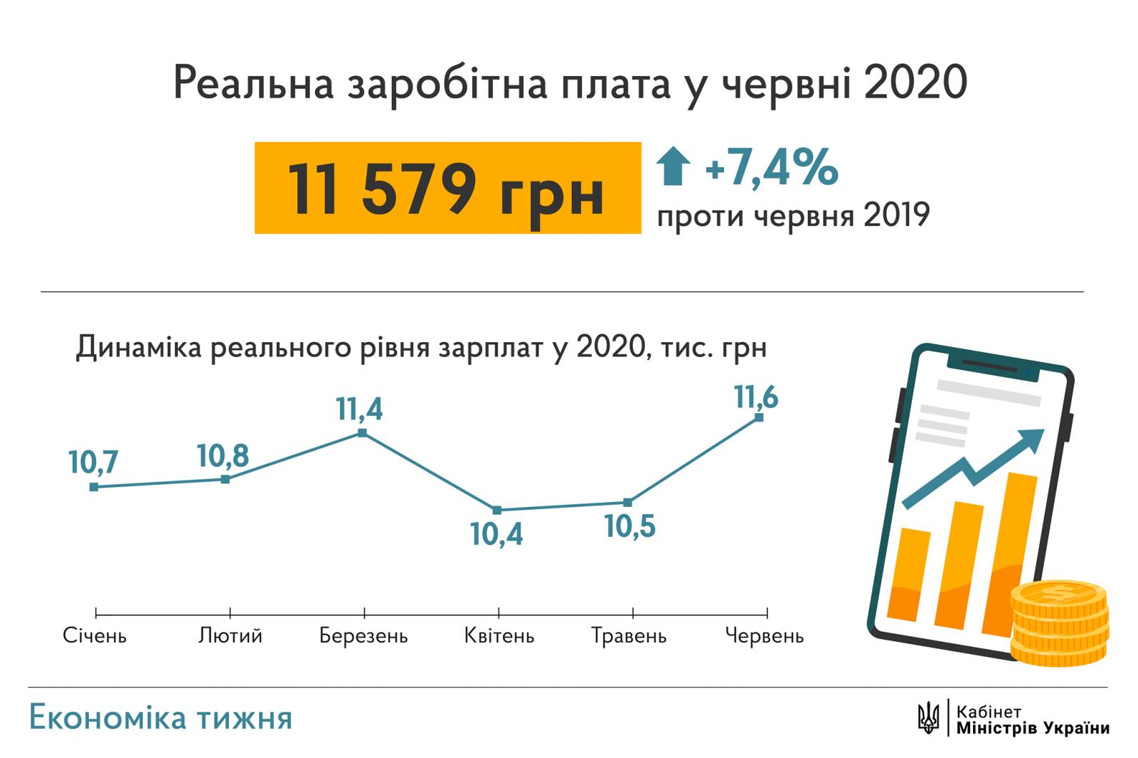 Шмыгаль ожидает, что средняя зарплата в 2022 году будет 15 тысяч
