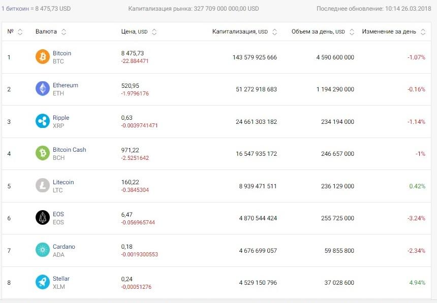 Курс Bitcoin опустился до $8,475