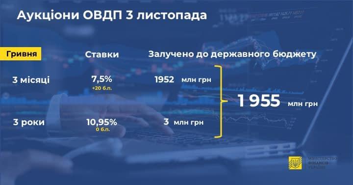 Минфин продал ОВГЗ почти на 2 миллиарда