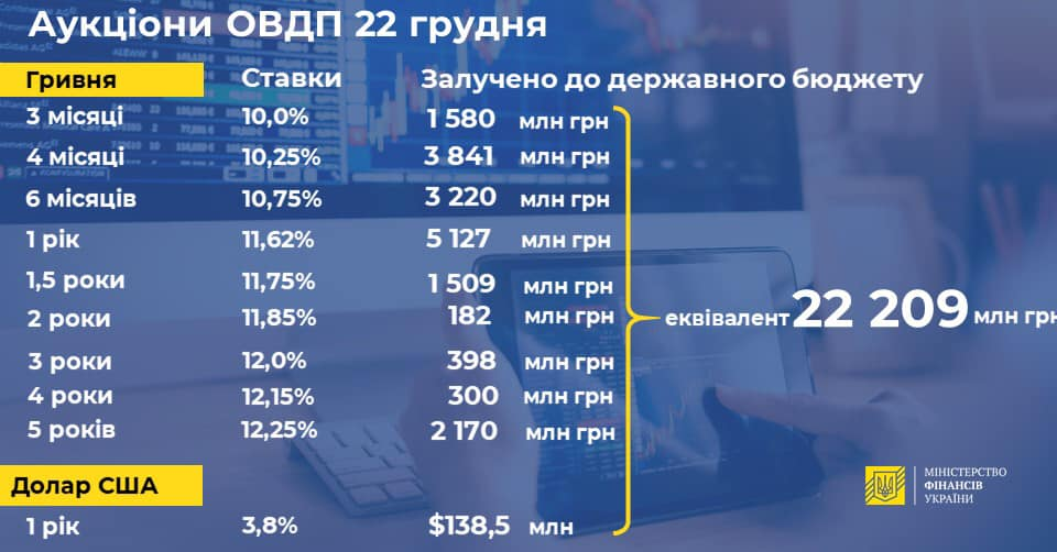 Минфин привлек на ОВГЗ-аукционе более 22,2 миллиарда