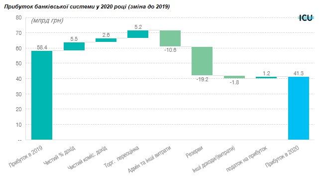 В 2020 году процентные доходы банков упали на 3,7%, процентные расходы — на 15%