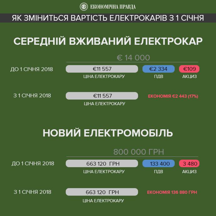 https//minfin.com.ua/files/image/1b460-351f3b1-elektrocar(1).jpg
