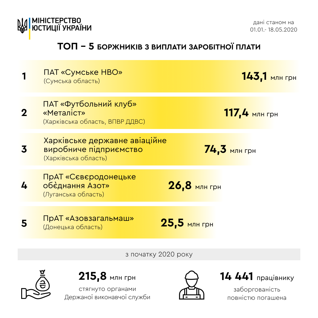 Минюст назвал 5 крупнейших должников по выплате зарплат