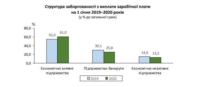Задолженность по зарплате в Украине выросла почти на 15%