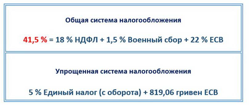 Украина форекс налоги биржа банки торги