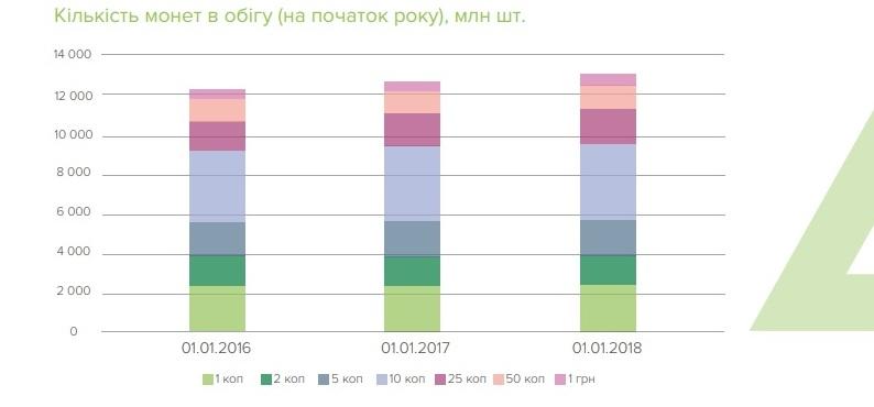 НБУ: На одного украинца приходится 70 банкнот и 293 монеты