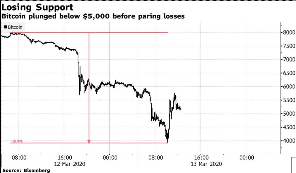 Крупнейший обвал за историю: Биткоин потерял 50% за два дня
