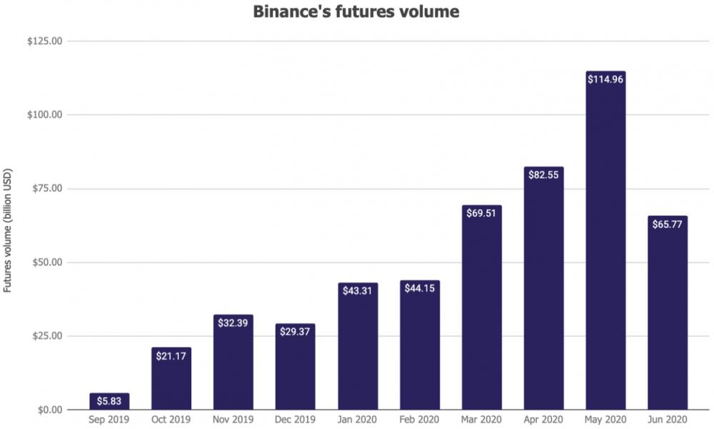 Объем торгов фьючерсами на криптобирже Binance вырос на 68%