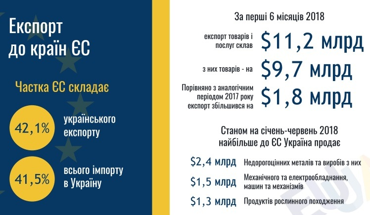 Украина экспортировала товаров и услуг в ЕС на 11,2 миллиарда долларов