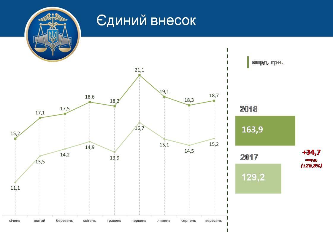 За девять месяцев в бюджет поступило 163,9 миллиарда ЕСВ